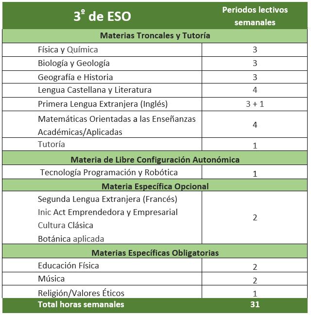 Enseñanzas3_ESO